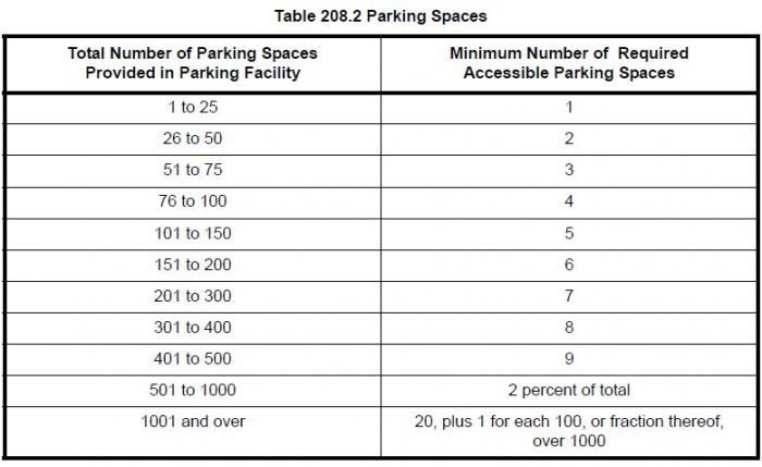Parking Sign Requirements Avalis Wayfinding Solutions